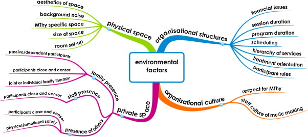 The environmental conditions that support or constrain the