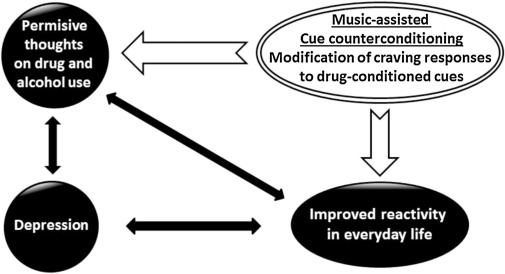Music Assisted Systematic Desensitization For The Reduction Of