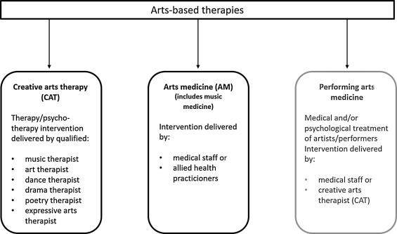 Art Therapy Diagrams Diy Enthusiasts Wiring Diagrams