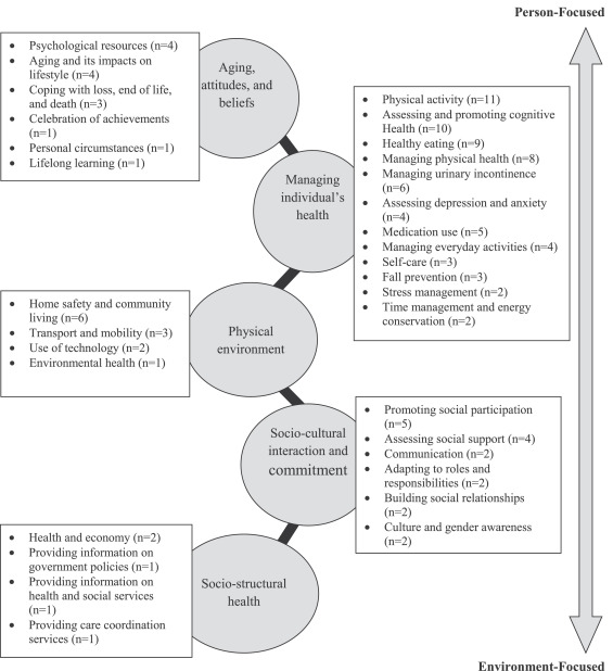 A review on healthy ageing interventions addressing physical