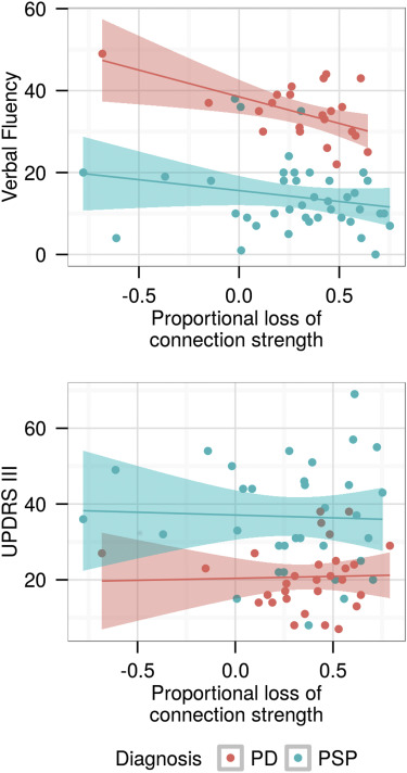 Regional expression of the MAPT gene is associated with loss