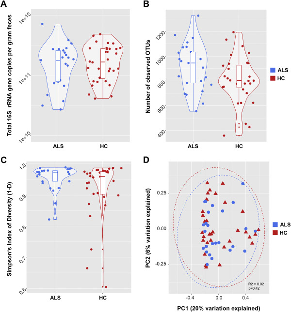 The fecal microbiome of ALS patients - ScienceDirect