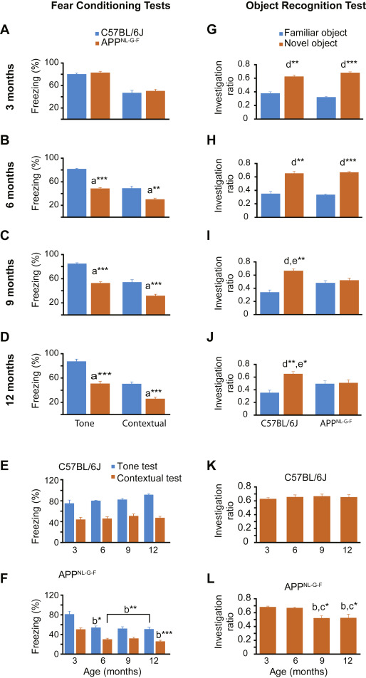 Age-dependent behavioral and biochemical characterization of single