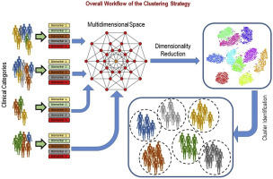 Biomarker guided clustering of Alzheimer's disease clinical