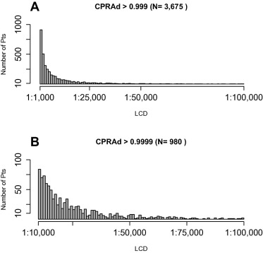 Calculated panel reactive antibody with decimals: A refined metric