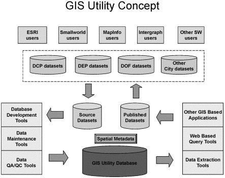 GIS in the World Trade Center attack—trial by fire - ScienceDirect