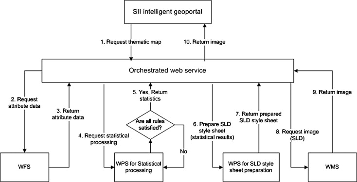 Orchestrating ogc web services to produce thematic maps in a spatial flow diagram of the implementation of the thematicws with constraints for controlling the classification of data sciox Choice Image