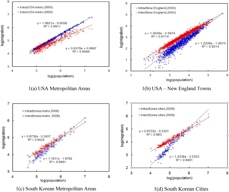 Size, connectivity, and tipping in spatial networks: Theory