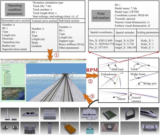 A rule-based parametric modeling method of generating
