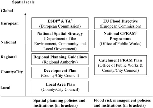 Integrating spatial planning and flood risk management: A