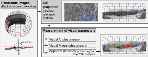 Measurement of visual parameters of landscape using projections of