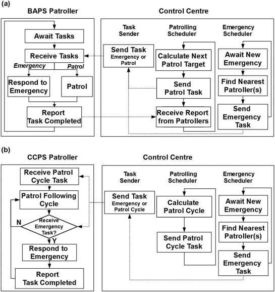 Developing an online cooperative police patrol routing strategy