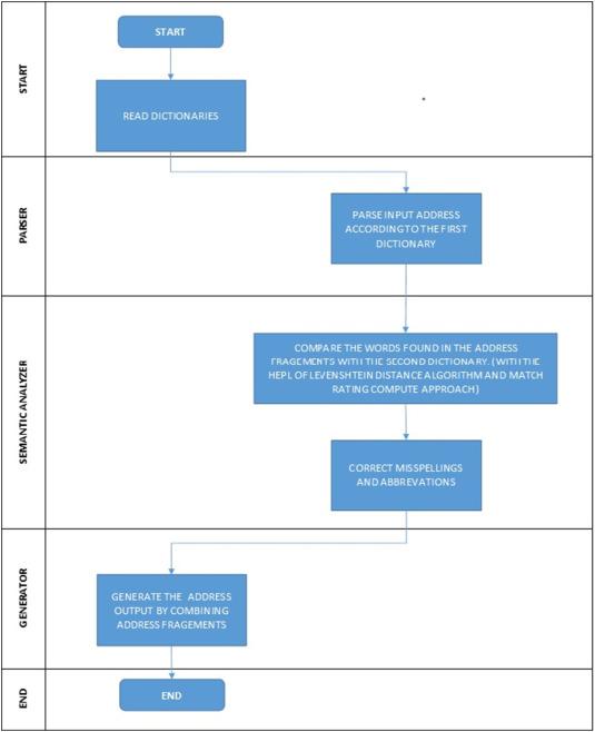 Address standardization using the natural language process