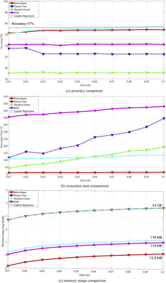Big enterprise registration data imputation: Supporting