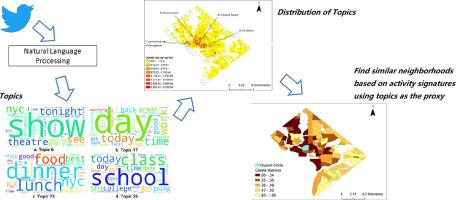 Identifying spatiotemporal urban activities through