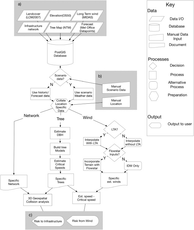 Tree Risk Evaluation Environment For Failure And Limb Loss Treefall