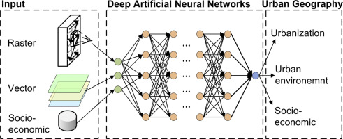 Artificial neural networks and deep learning in urban geography: A