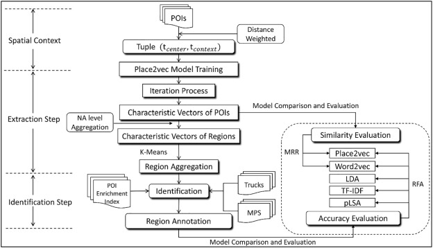 Beyond Word2vec: An approach for urban functional region extraction