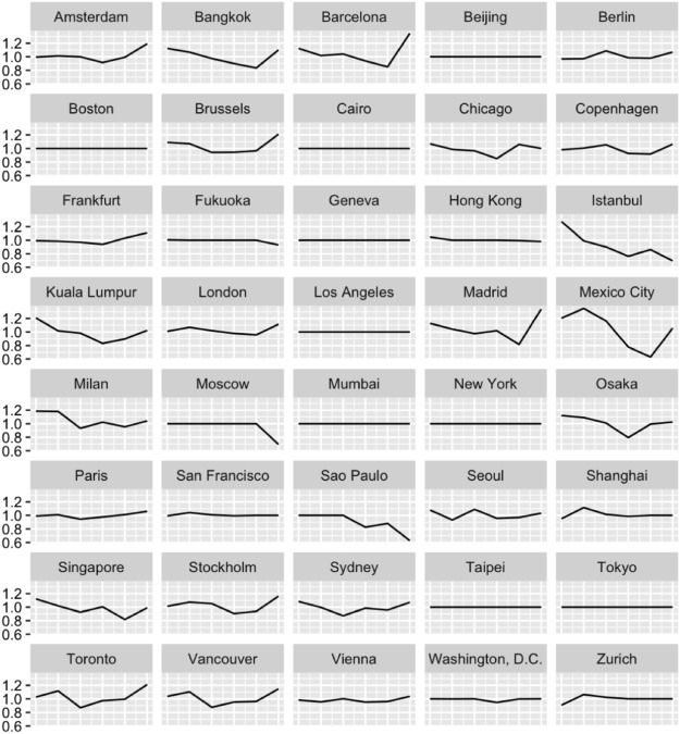 Performance assessment of major global cities by DEA and