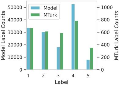 Chart, bar chart, histogram  Description automatically generated