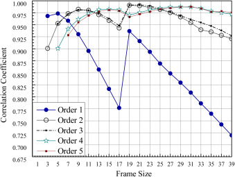 Selecting the optimal conditions of Savitzky–Golay filter
