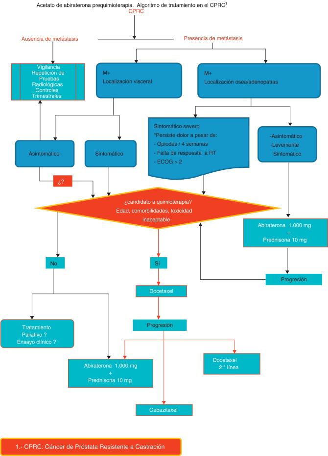 Cáncer de próstata no metastásico resistente a la castración