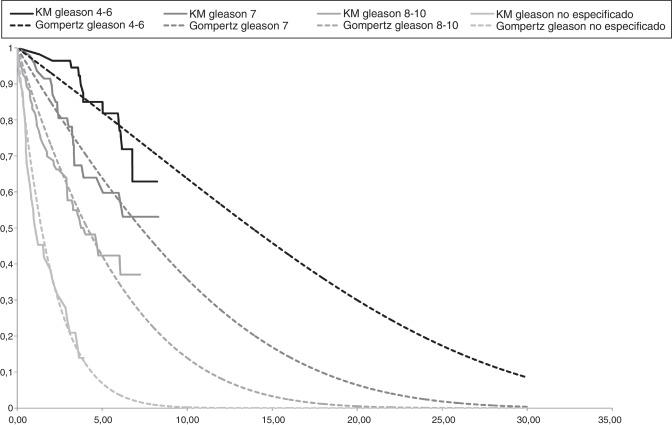 escala de cáncer de próstata gleason la
