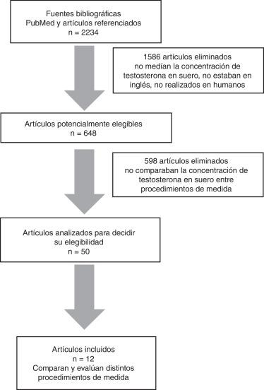 Métodos para cuantificar la testosterona sérica en pacientes con ...