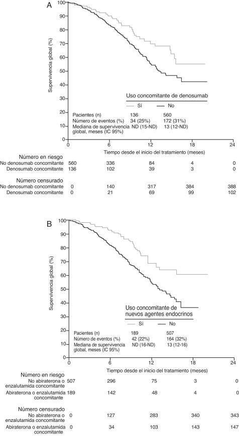 antigene prostatico specifico inventory system