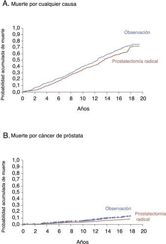 cáncer de próstata metástasis óseas foro de supervivencia 2