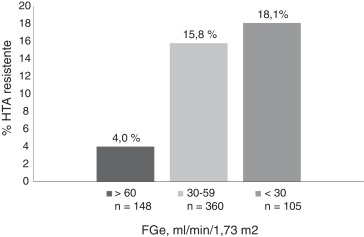 ¿Fumar avanza el tratamiento de la hipertensión pulmonar en estadio 4