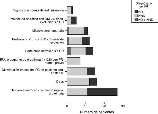 diagnóstico hbaico diabetes nefropatía