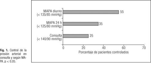 Estratificación del riesgo de hipertensión