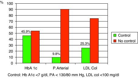 hipertensión arterial normal y microalbuminuria en diabetes