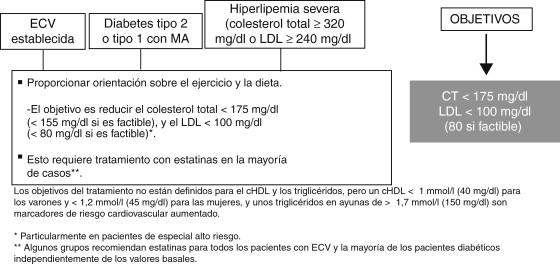 Decimocuarta diabetes y factores de riesgo cardiovascular