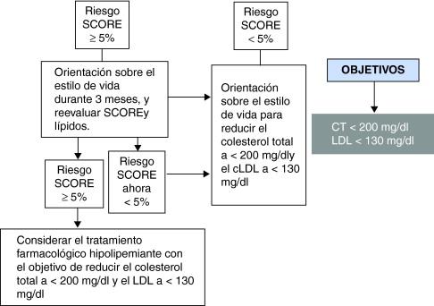 Factores de riesgo de enfermedad coronaria e hipertensión