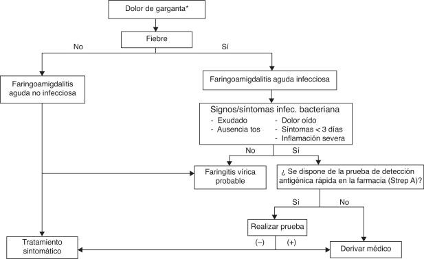 azitromicina para amigdalitis purulenta
