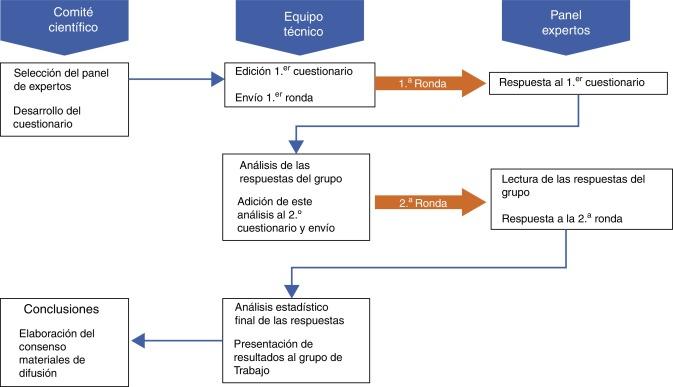 diabetes mellitus tipo 2 terapia de esquema
