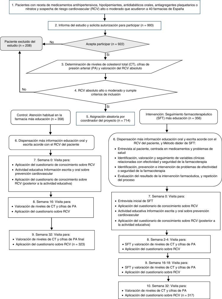 Educación del paciente sobre medicamentos para la hipertensión