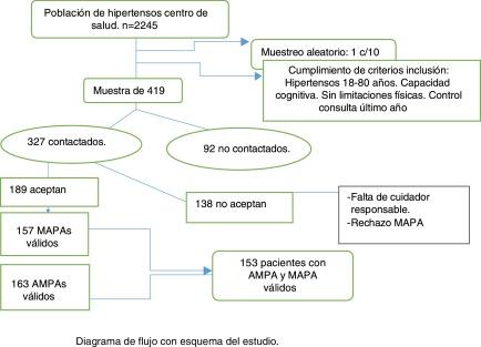 Rango de presión arterial normal acostado
