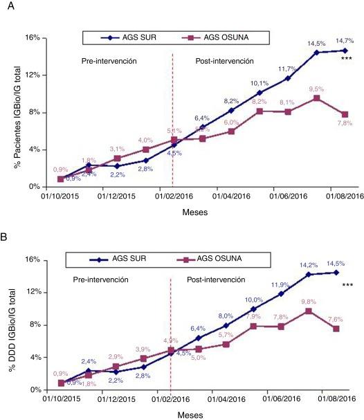 ¿Qué son las insulinas biosimilares para la diabetes?