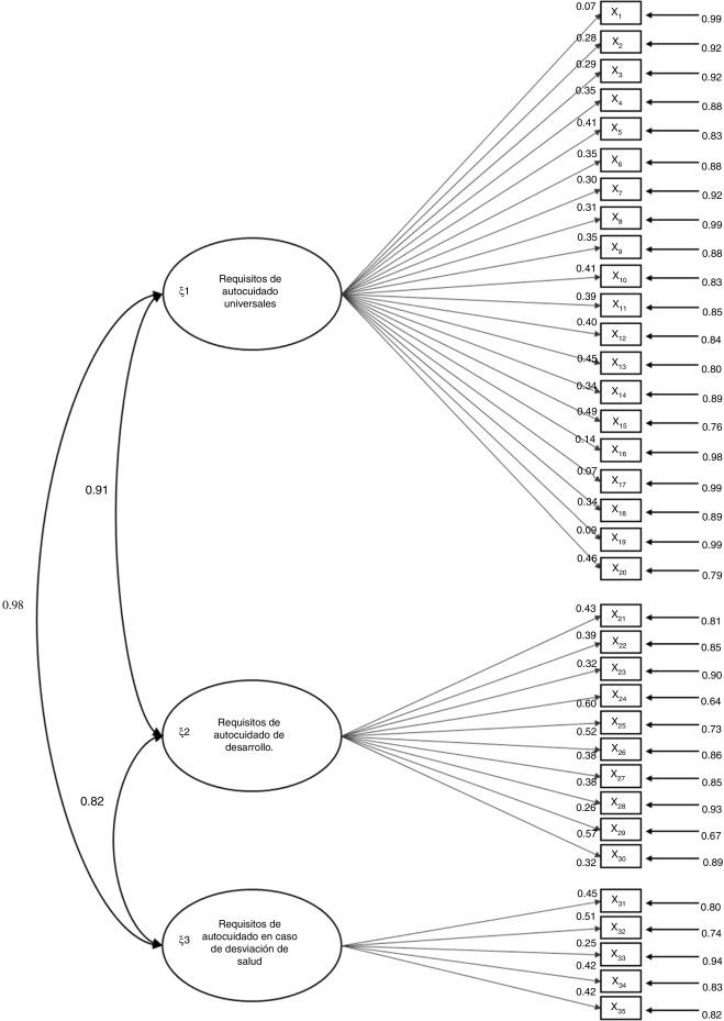 Desarrollo y validación de un cuestionario de actividades de autocuidado de la diabetes.