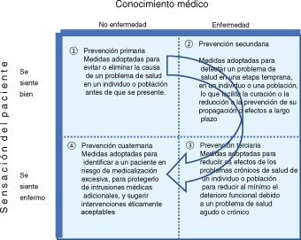 cancer de prostata prevencion secundaria csípőízület az ízület