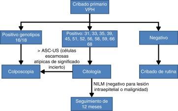 virus papiloma latente