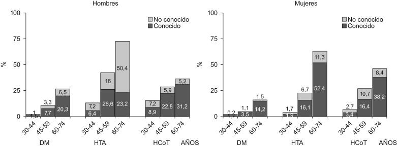 tasa de prevalencia fórmula epidemiología de la diabetes