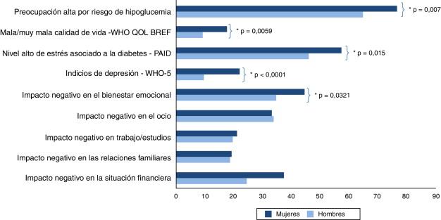 impacto psicológico de la diabetes tipo 1