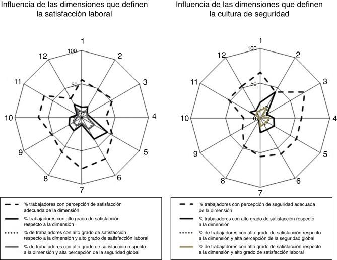 Relación entre la satisfacción laboral y la cultura de seguridad del ...