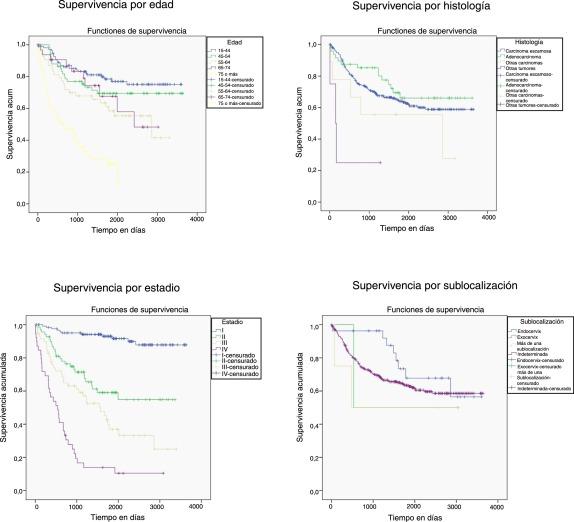 evaluación de la etapa del cáncer de próstata g7 es