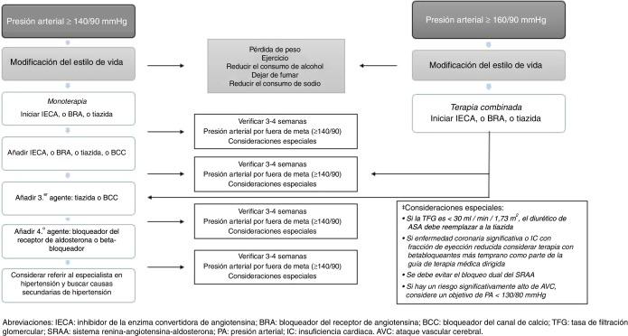 diabetes mellitus tipo 2 condiciones secundarias
