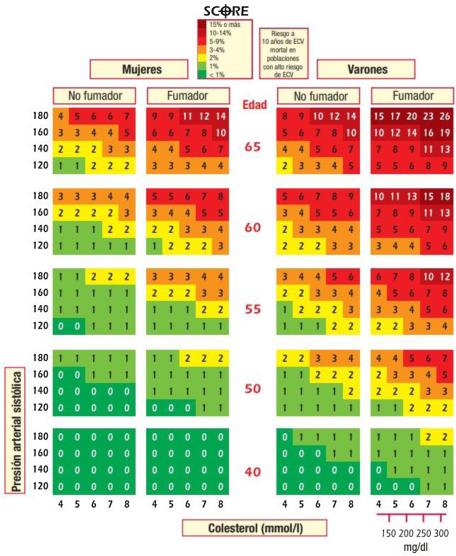 prediabetes resistencia a la insulina inflamación y riesgo de cvd